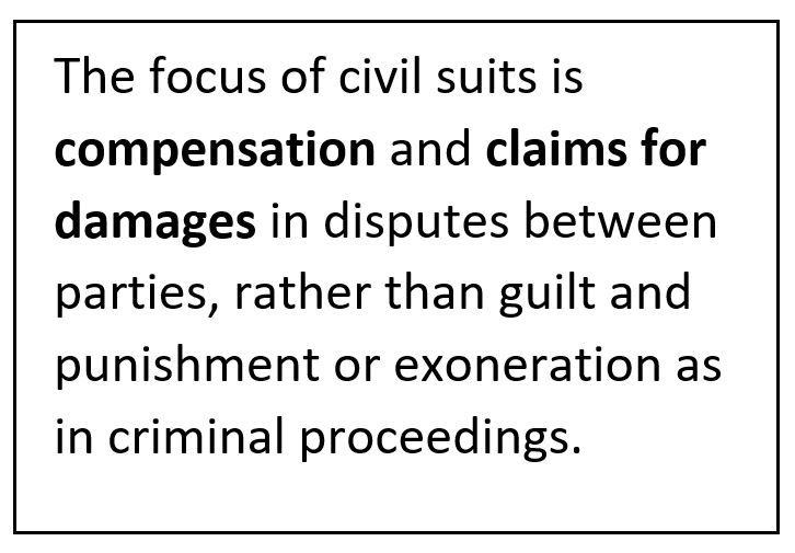 The focus of civil suits is compensation and claims for damages in disputes between parties, rather than guilt and punishment or exoneration as in criminal proceedings.